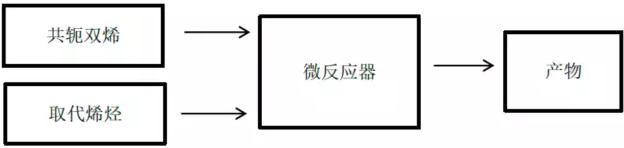 D-A反应实验流程