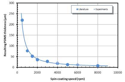 图2:作为旋涂速度的函数的PDMS层厚度