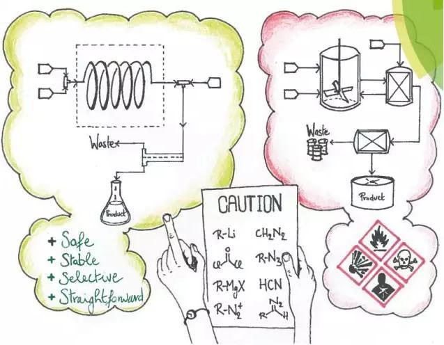图1 连续化生产方式更安全、稳定、直观、选择性更高