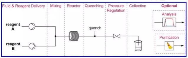图4 常见的连续流合成路径