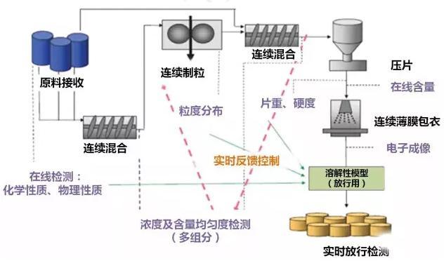 图5以片剂为例的连续制造过程