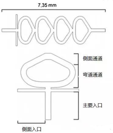 图1 混合器通道结构