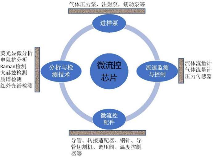 从哪些方面来搭配一套满足实验要求的微流控实验系统装置