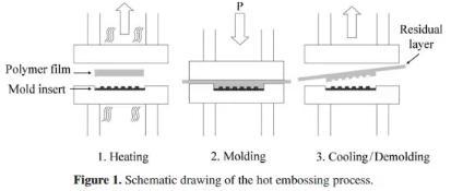 图2 热压成型的流程