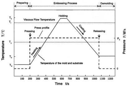 图3 典型的热压成型参数图