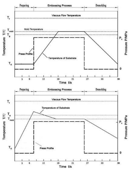 图4 改进的热压成型工艺参数