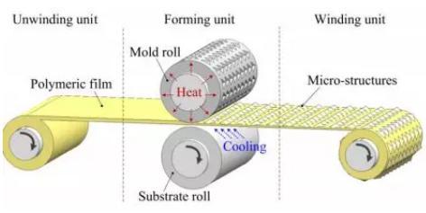 图5 卷对卷热压成型概念图