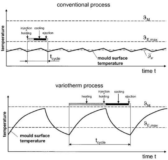 图7 常规注塑成型vs变模温注塑成型