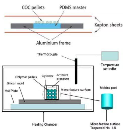 图10 直接利用塑料粒子进行高温压制或浇铸成型