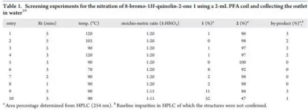 表1. 8-溴-1H-2-喹啉酮在硝化反应结果