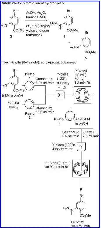 图2. 2-氨基-4-溴苯甲酸甲酯的硝化反应在釜式及微反应器中的比较