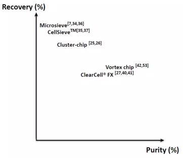 循环肿瘤细胞(CTC)恢复效率和产量纯度的对比图。