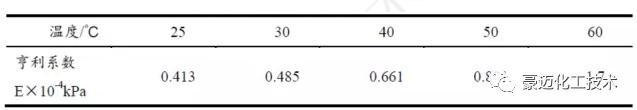 表1 SO2气体在 25-60 ℃下的亨利系数