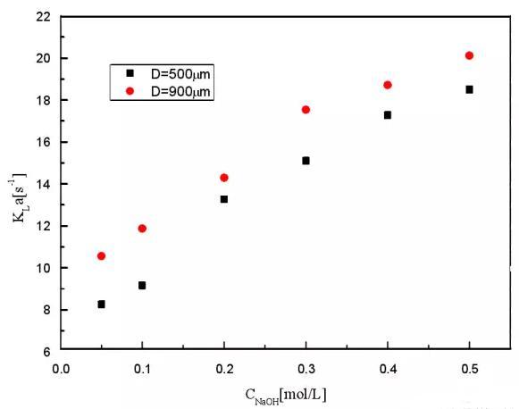 图3 NaOH 浓度对总传质系数的影响
