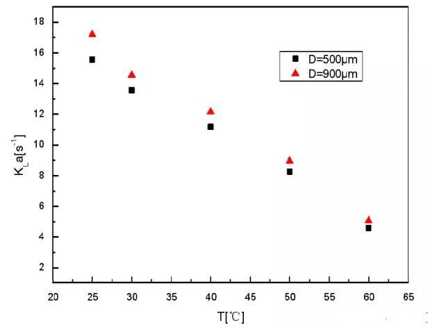 图5 反应温度对总传质系数的影响