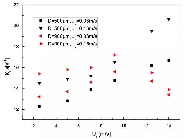 图 6 微通道当量直径对总传质系数的影响