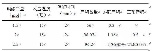 40%硝酸、氯仿作溶剂(1:3)、不同硝酸当量对反应的影响