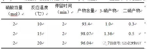 40%硝酸、氯仿作溶剂(1:3)、硝酸2mol当量,不同温度对实验的影响
