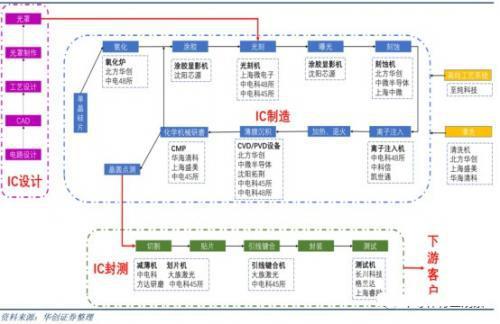 芯片制造核心工艺主要设备全景图