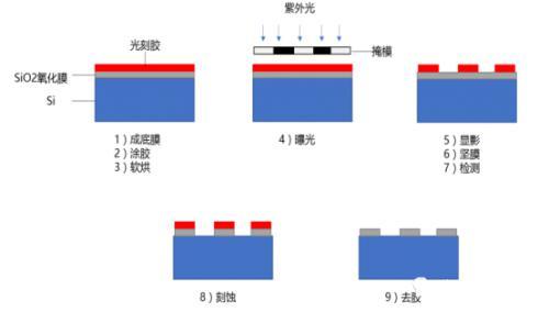 在硅片表面构建半导体器件的过程