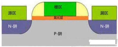 晶体管的内部结构