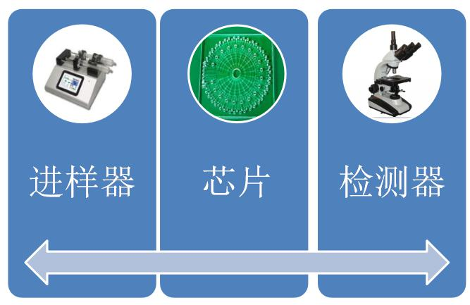 如何组成一套微芯片系统