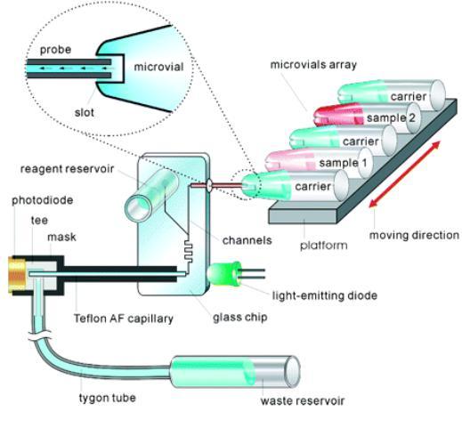 重力驱动:利用液体自重完成进样。