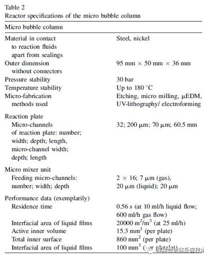 微结构部件的尺寸和关于反应器