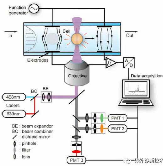 微流控芯片 微流控芯片批量加工