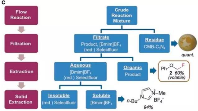 光催化多相连续氟化反应