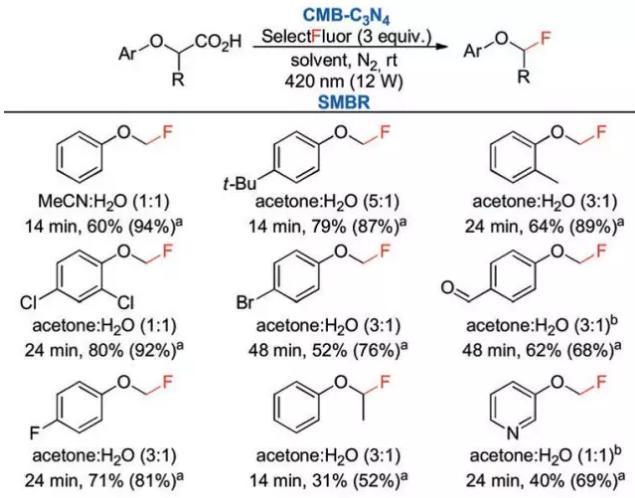 连续多相光催化用于芳基乙酸氟代反应底物拓展