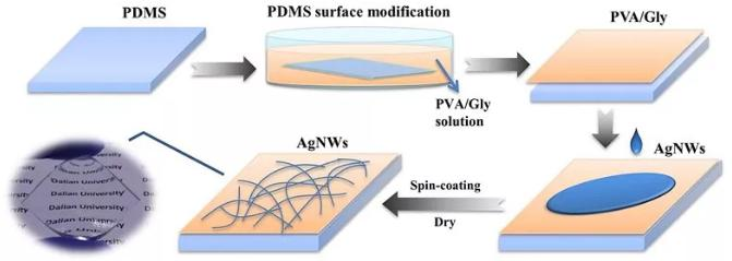 图2. 透明柔性导电材料的制备流程