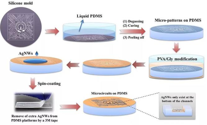 图3. 透明柔性电路的制备流程