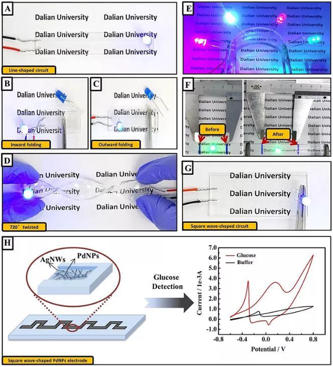 图4. 透明柔性电路的性质及其作为葡萄糖传感器的应用