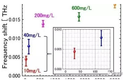 图二 仅在318微微升矿泉水内矿物浓度的共振频率偏移图