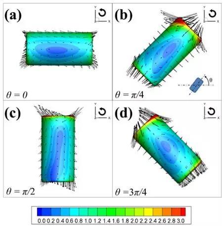 颗粒表面应力分布随转动角度的变化规律