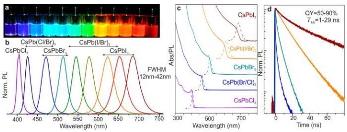 通过改变卤化铅的比例可以用同一种方法合成能隙不同的钙钛矿量子点