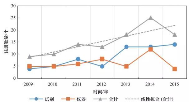 图2 2009-2015年国家食品药品监督管理总局批准的生物芯片类体外诊断产品