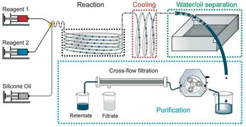 图1 自动化微滴反应器