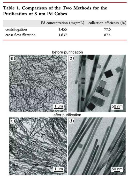 图5 交叉流分离前后的Pd纳米晶图片
