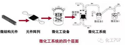 微化工系统