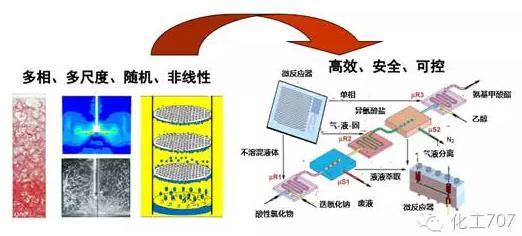 与传统化工设备相比,微化工设备具有