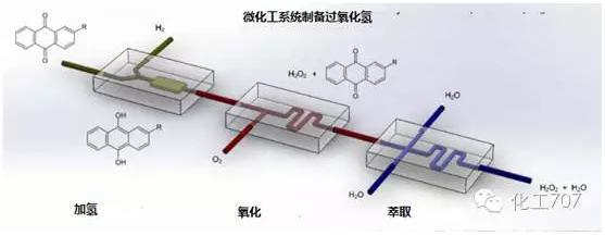 微化工系统制备过氧化氢