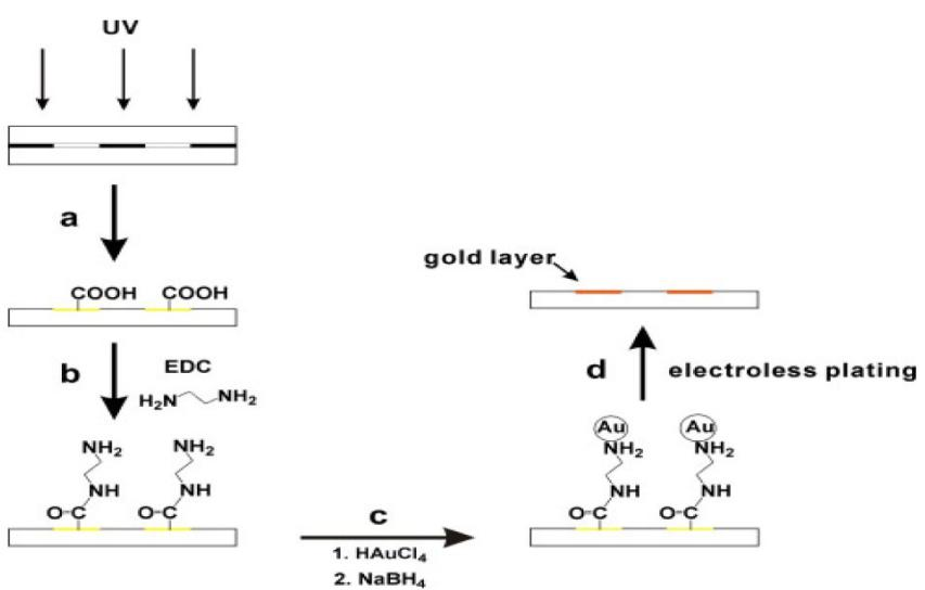 图2在聚苯乙烯薄片上制备电极的步骤图解