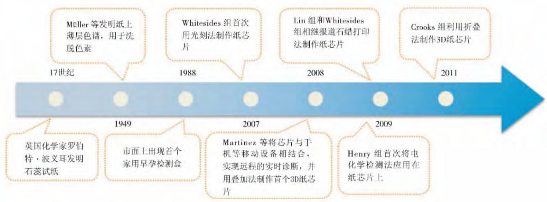 图1纸芯片微流控技术发展的里程碑事件