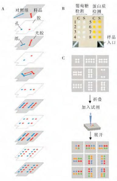 图43D纸芯片示意图