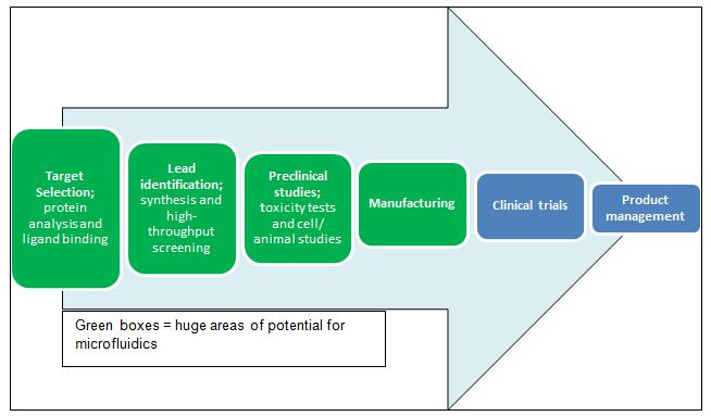Representation of the drug discovery & development pipeline