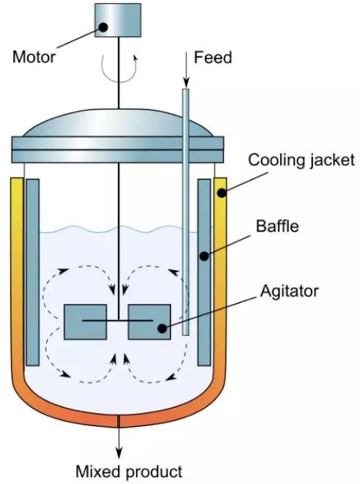 化学反应工程3