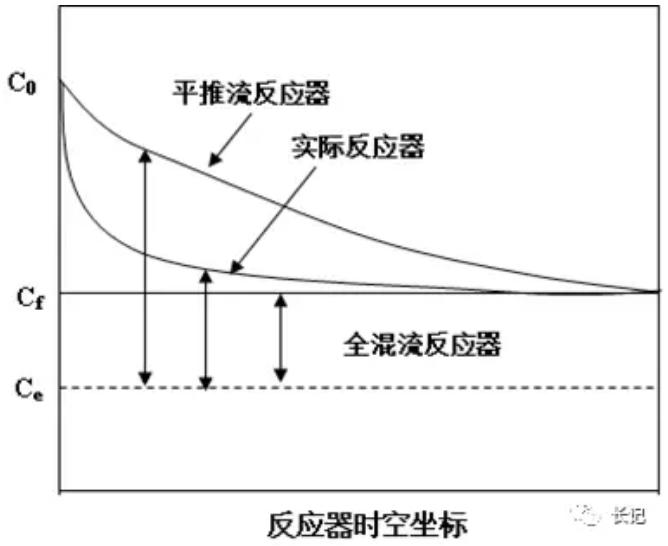 化学反应工程4