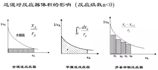 化学反应工程7